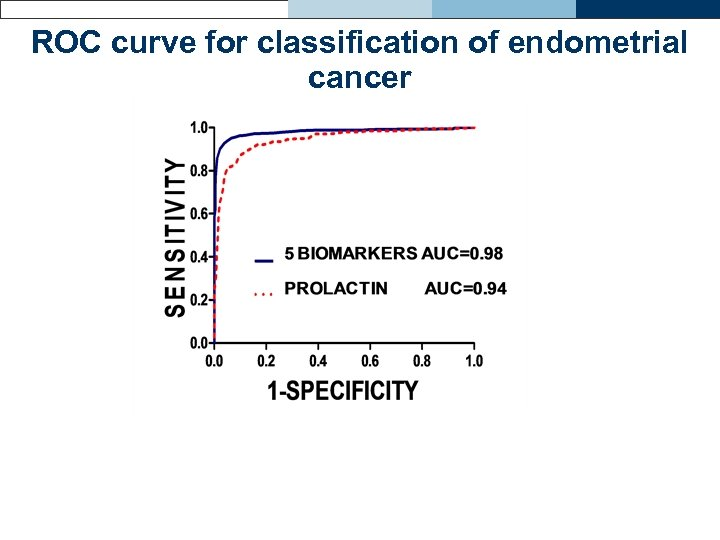 ROC curve for classification of endometrial cancer
