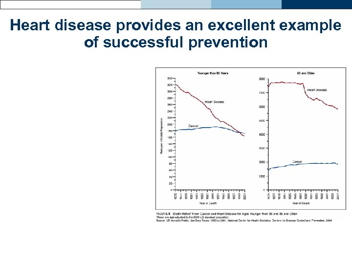 Heart disease provides an excellent example of successful prevention