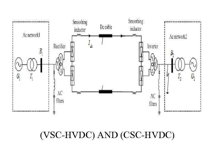 (VSC-HVDC) AND (CSC-HVDC)
