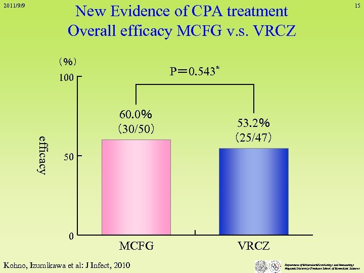 New Evidence of CPA treatment Overall efficacy MCFG v. s. VRCZ 2011/9/9 (%) 15
