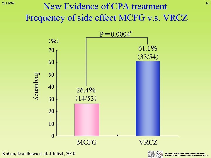 2011/9/9 New Evidence of CPA treatment Frequency of side effect MCFG v. s. VRCZ