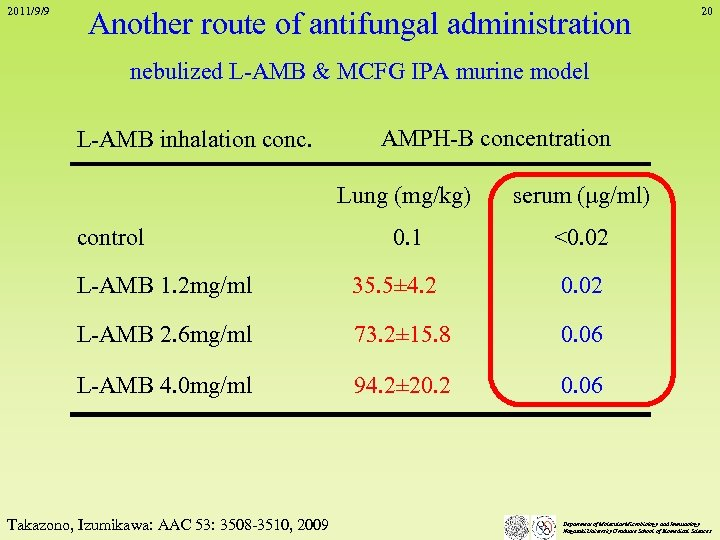 2011/9/9 Another route of antifungal administration 20 nebulized L-AMB & MCFG IPA murine model