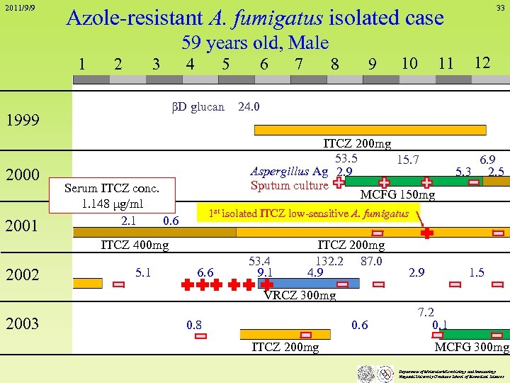 2011/9/9 Azole-resistant A. fumigatus isolated case 59 years old, Male 1 2 3 2001