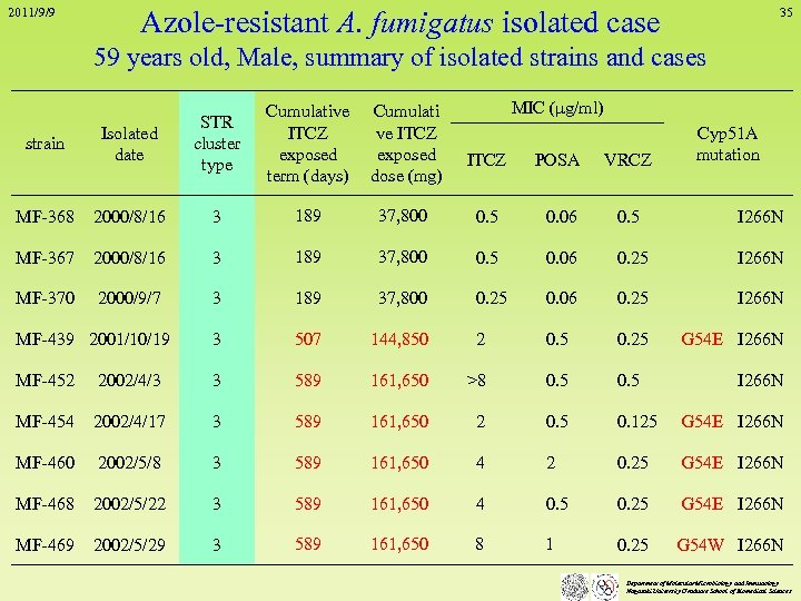 2011/9/9 Azole-resistant A. fumigatus isolated case 35 59 years old, Male, summary of isolated