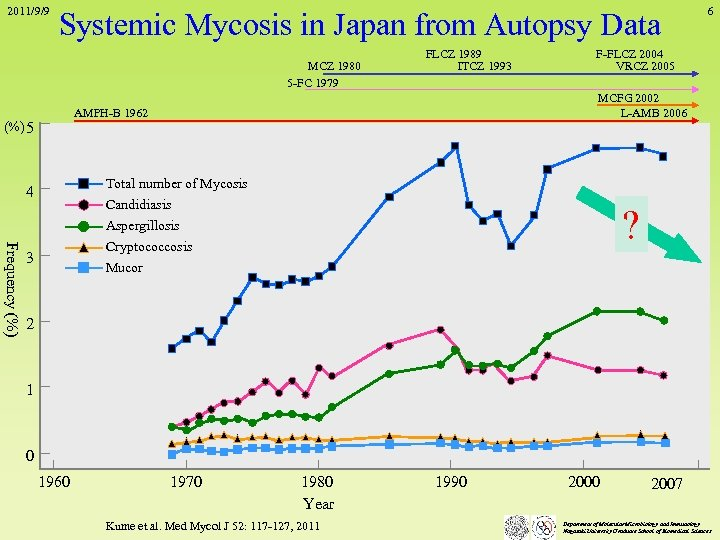 2011/9/9 Systemic Mycosis in Japan from Autopsy Data MCZ 1980 5 -FC 1979 FLCZ