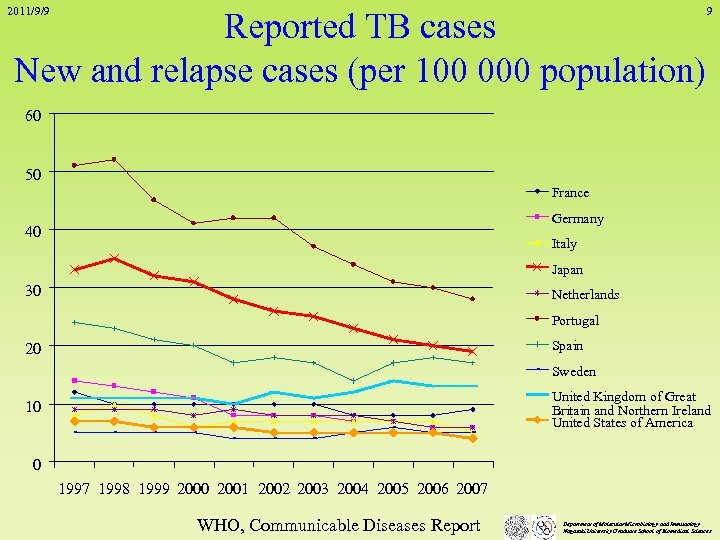 2011/9/9 Reported TB cases New and relapse cases (per 100 000 population) 9 60