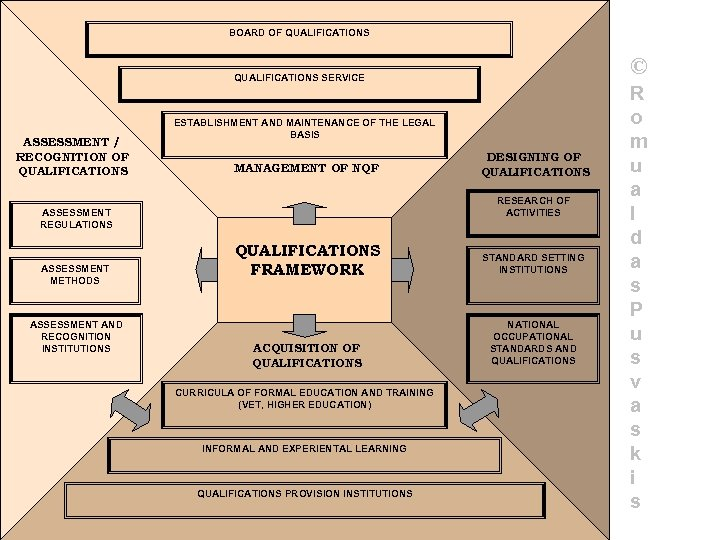 BOARD OF QUALIFICATIONS © QUALIFICATIONS SERVICE ASSESSMENT / RECOGNITION OF QUALIFICATIONS ESTABLISHMENT AND MAINTENANCE