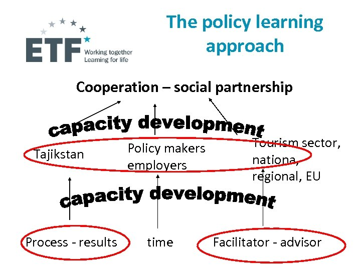 The policy learning approach Cooperation – social partnership Tajikstan Process - results Policy makers