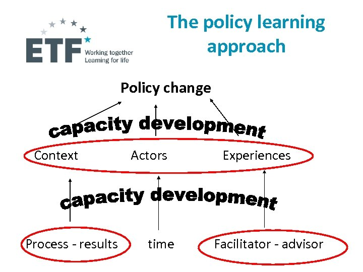 The policy learning approach Policy change Context Process - results Actors time Experiences Facilitator
