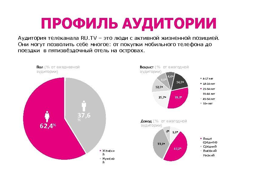ПРОФИЛЬ АУДИТОРИИ Аудитория телеканала RU. TV – это люди с активной жизненной позицией. Они