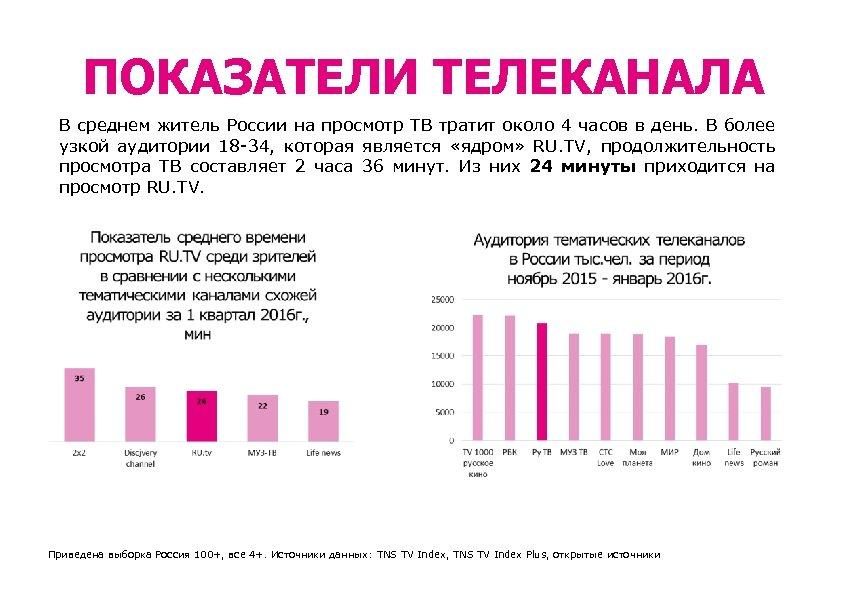 ПОКАЗАТЕЛИ ТЕЛЕКАНАЛА В среднем житель России на просмотр ТВ тратит около 4 часов в