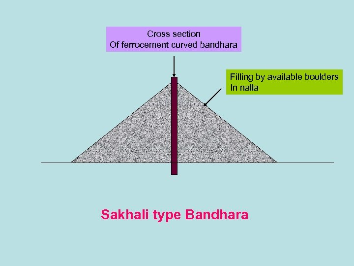 Cross section Of ferrocement curved bandhara Filling by available boulders In nalla Sakhali type