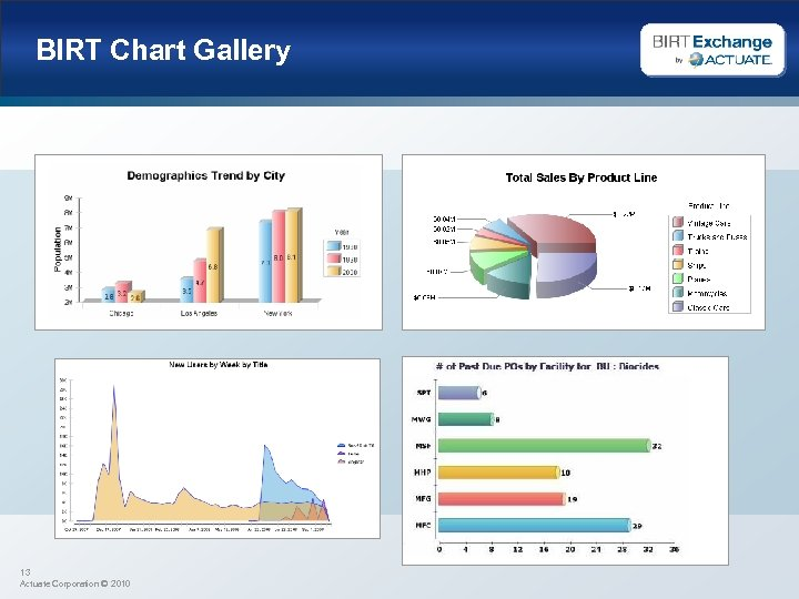 BIRT Chart Gallery 13 Actuate Corporation © 2010