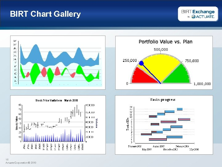 BIRT Chart Gallery 15 Actuate Corporation © 2010