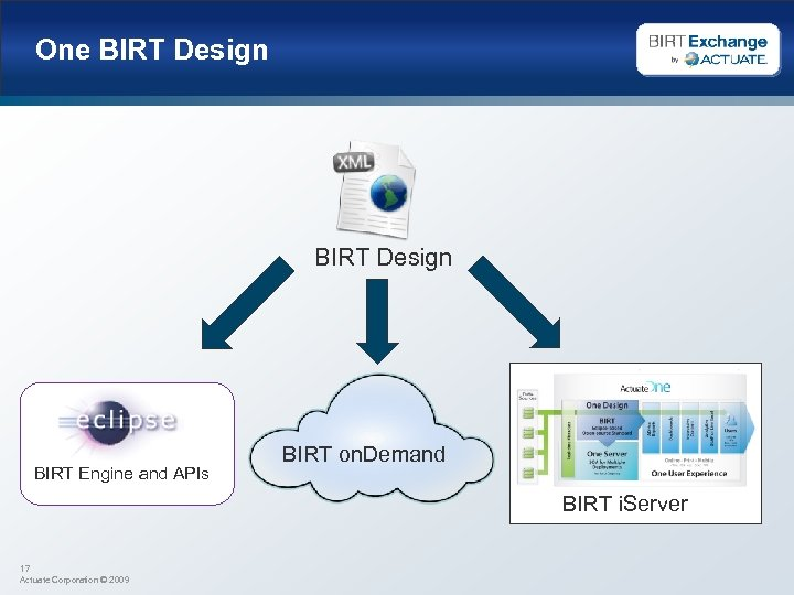 One BIRT Design BIRT Engine and APIs BIRT on. Demand BIRT i. Server 17