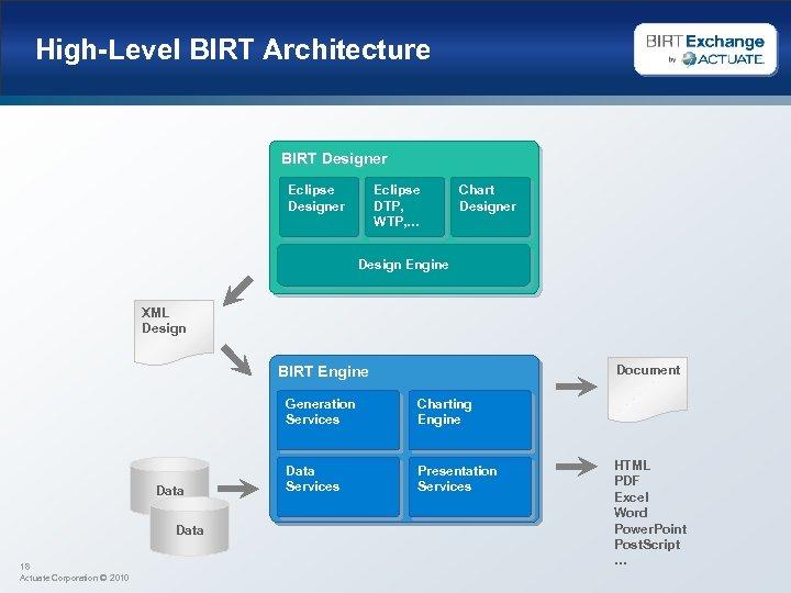 High-Level BIRT Architecture BIRT Designer Eclipse DTP, WTP, … Chart Designer Design Engine XML