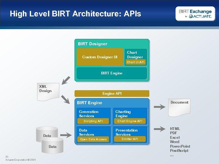 High Level BIRT Architecture: APIs BIRT Designer Eclipse Custom Designer UI DTP, WTP, …