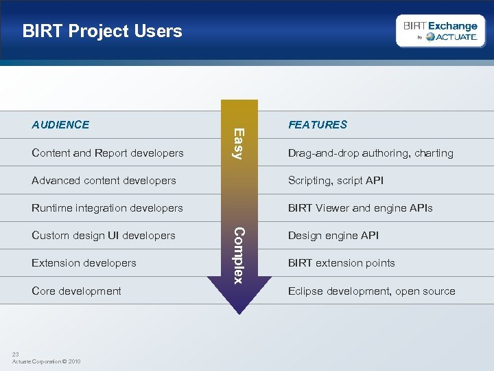 BIRT Project Users Content and Report developers Easy AUDIENCE FEATURES Drag-and-drop authoring, charting Advanced