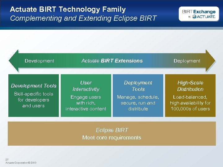 Actuate BIRT Technology Family Complementing and Extending Eclipse BIRT Development Tools Skill-specific tools for