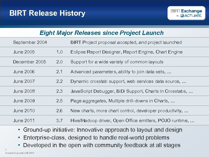 BIRT Release History Eight Major Releases since Project Launch September 2004 BIRT Project proposal