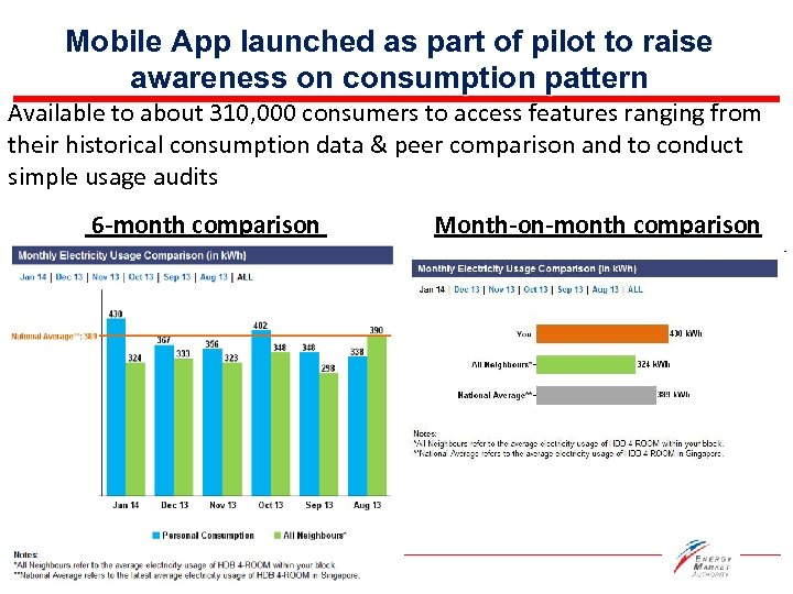 Mobile App launched as part of pilot to raise awareness on consumption pattern Available