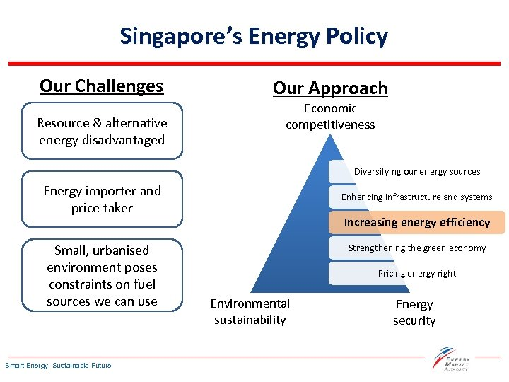 Singapore's Energy Policy Our Challenges Resource & alternative energy disadvantaged Our Approach Economic competitiveness