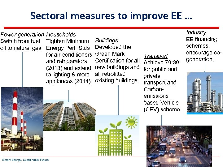 Sectoral measures to improve EE … Power generation Households Switch from fuel Tighten Minimum