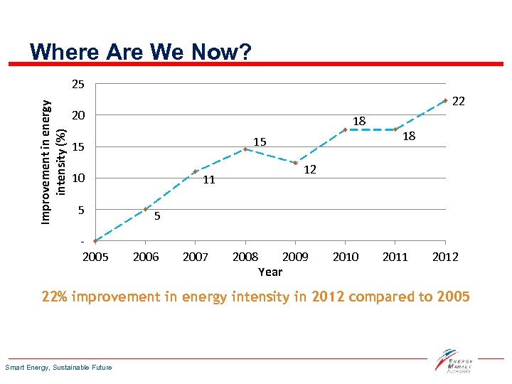 Where Are We Now? Improvement in energy intensity (%) 25 22 20 18 15