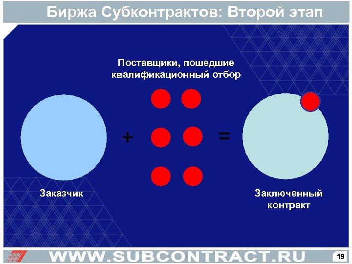 Биржа Субконтрактов: Второй этап Поставщики, пошедшие квалификационный отбор + Заказчик = Заключенный контракт 19