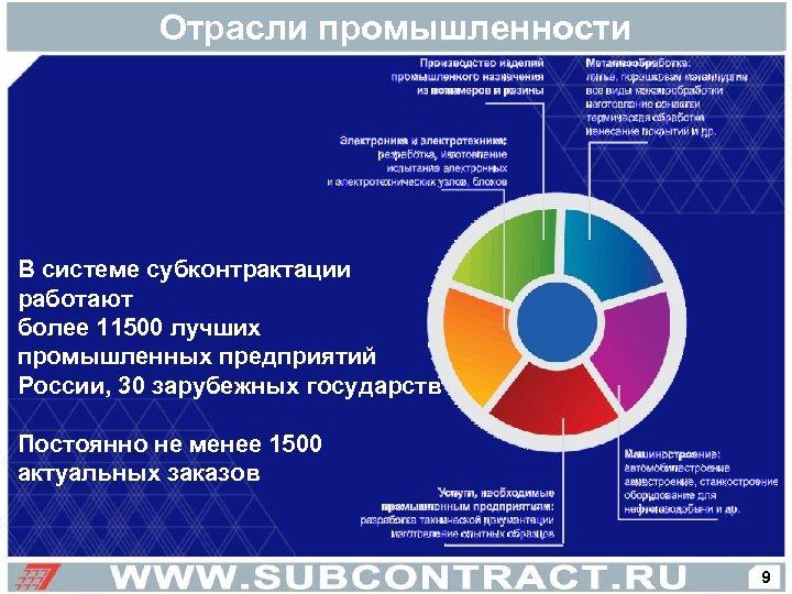 Отрасли промышленности В системе субконтрактации работают более 11500 лучших промышленных предприятий России, 30 зарубежных