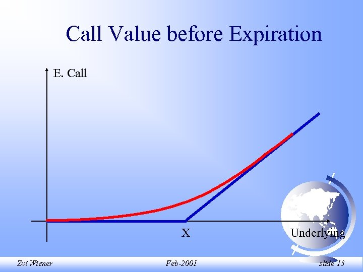 Call Value before Expiration E. Call X Zvi Wiener Feb-2001 Underlying slide 13