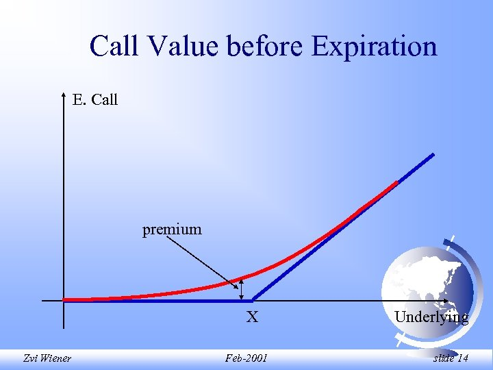 Call Value before Expiration E. Call premium X Zvi Wiener Feb-2001 Underlying slide 14