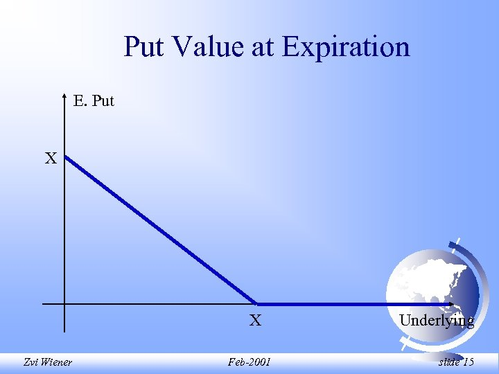 Put Value at Expiration E. Put X X Zvi Wiener Feb-2001 Underlying slide 15