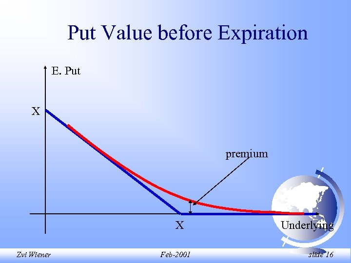 Put Value before Expiration E. Put X premium X Zvi Wiener Feb-2001 Underlying slide