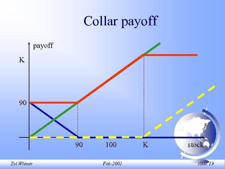 Collar payoff K 90 90 Zvi Wiener 100 Feb-2001 K stock slide 19