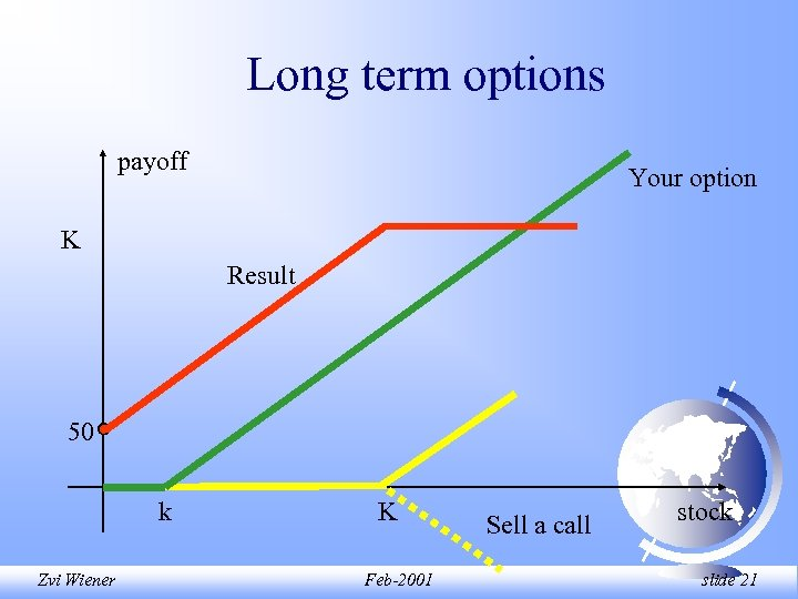 Long term options payoff Your option K Result 50 k Zvi Wiener K Feb-2001