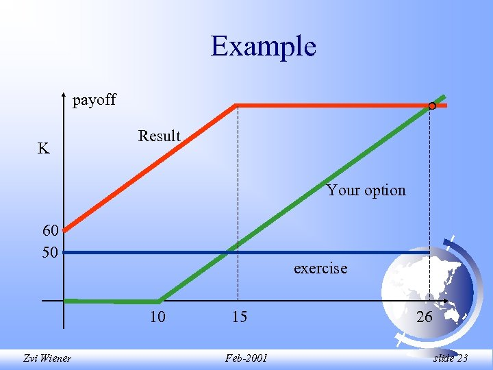 Example payoff K Result Your option 60 50 exercise 10 Zvi Wiener 15 Feb-2001