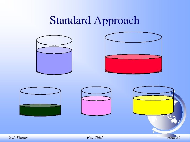 Standard Approach Zvi Wiener Feb-2001 slide 26