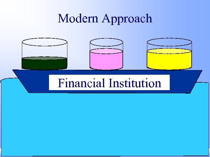 Modern Approach Financial Institution Zvi Wiener Feb-2001 slide 27