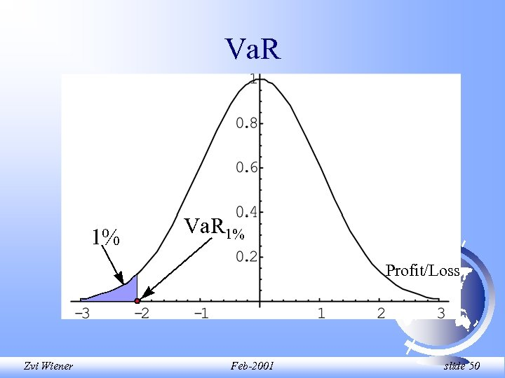 Va. R 1% Profit/Loss Zvi Wiener Feb-2001 slide 50