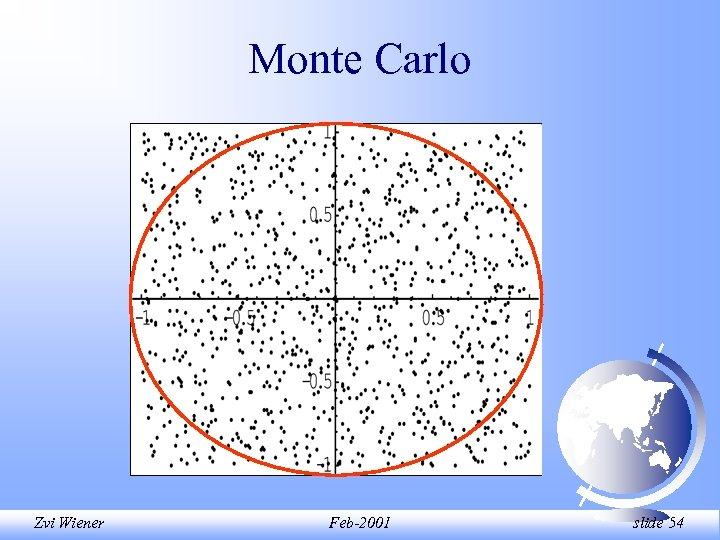 Monte Carlo Zvi Wiener Feb-2001 slide 54