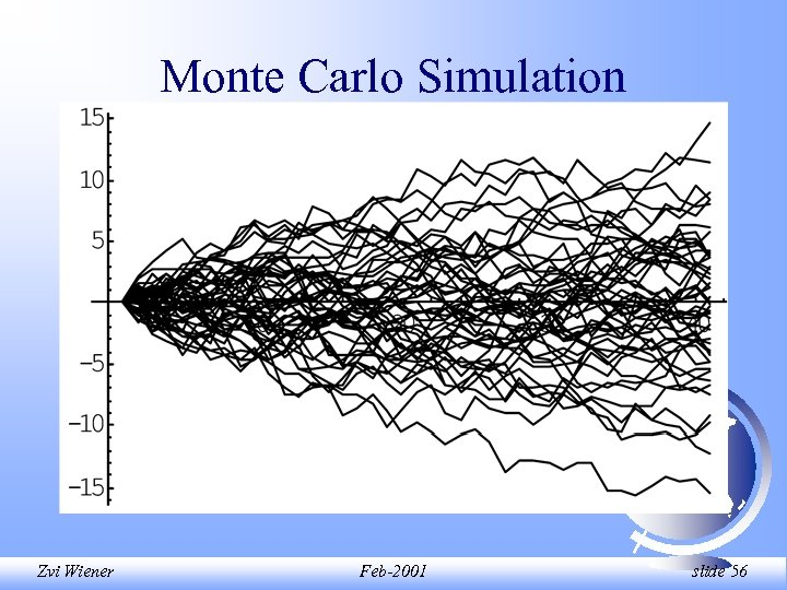 Monte Carlo Simulation Zvi Wiener Feb-2001 slide 56