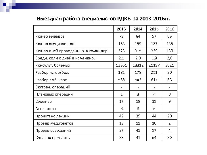 Выездная работа специалистов РДКБ за 2013 -2016 гг. 2013 2014 2015 2016 Кол-во выездов
