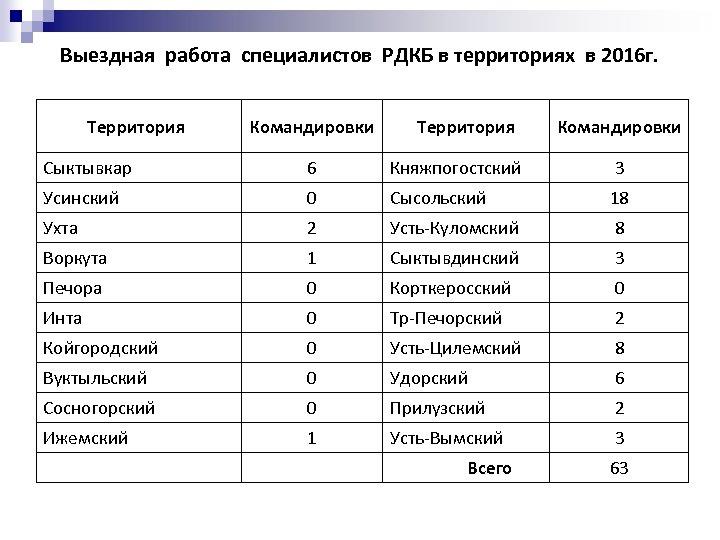 Выездная работа специалистов РДКБ в территориях в 2016 г. Территория Командировки Территория Командировки Сыктывкар