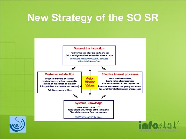 New Strategy of the SO SR