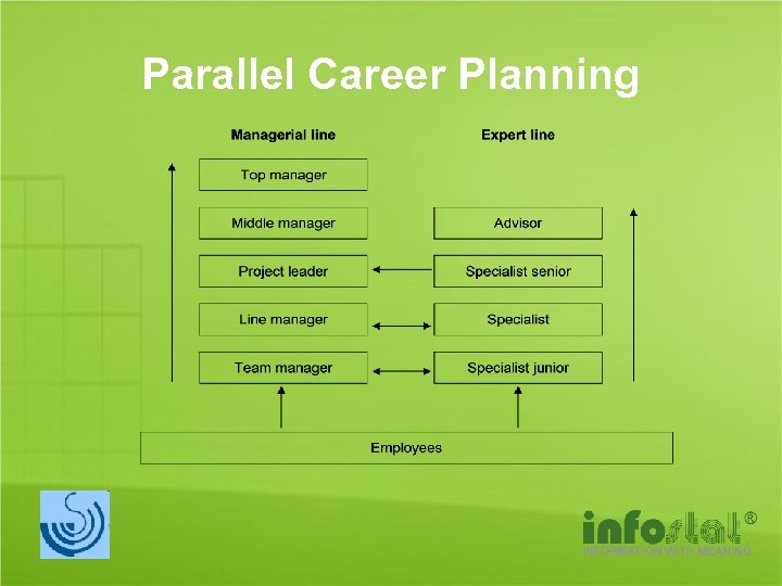 Parallel Career Planning