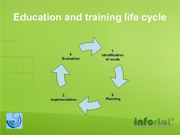 Education and training life cycle 4. Evaluation 3. Implementation 1. Identification of needs 2.
