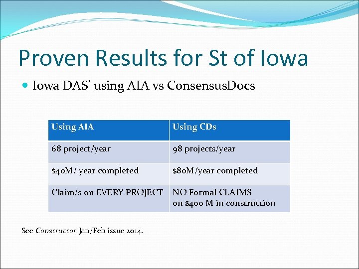 Proven Results for St of Iowa DAS' using AIA vs Consensus. Docs Using AIA