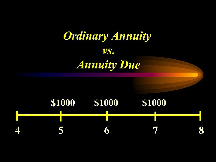 Ordinary Annuity vs. Annuity Due $1000 4 $1000 5 6 7 8