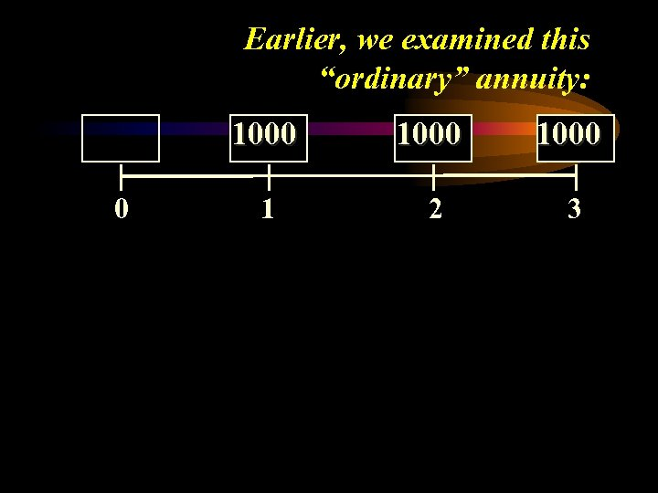"""Earlier, we examined this """"ordinary"""" annuity: 1000 0 1000 1 2 3"""